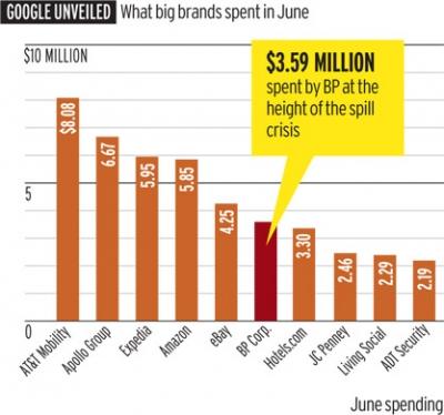 Hvem brugte 8 millioner på Adwords i juni 2010?