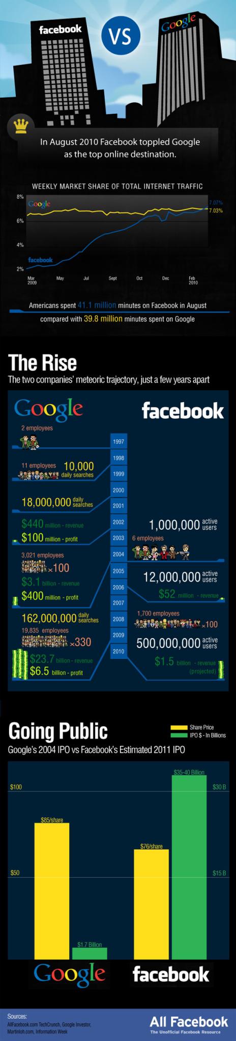 Infographic – Kampen mellem giganterne