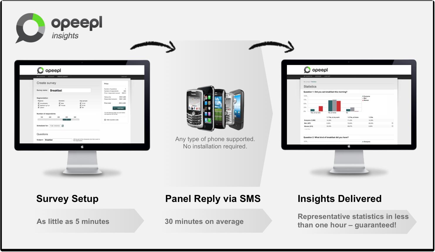 Breaking news: Dansk startup Opeepl insights får millioninvestering
