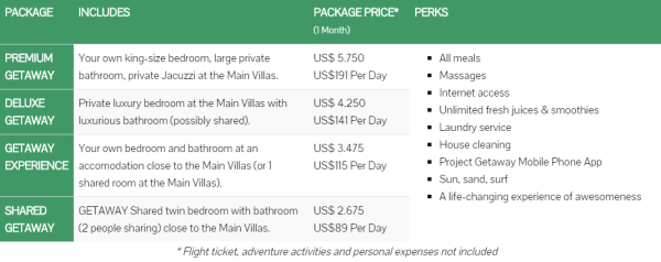 ProjectGetaway_Prices