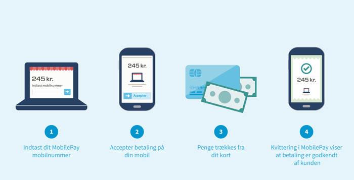 MobilePay Online klar til at indtage dansk e-handel
