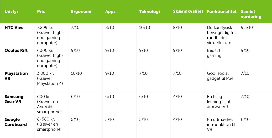 vr-rating-stor