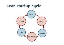Lean_build-measure-learn