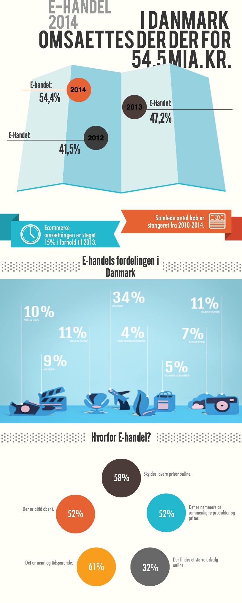 E-handel 2014.