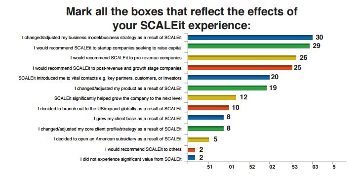 Scaleit Ignite statistik
