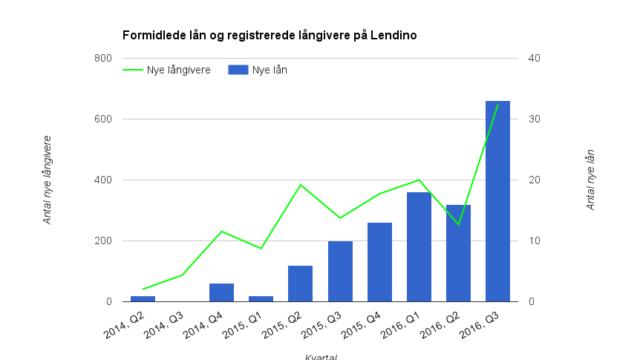 Lendino, crowdlending